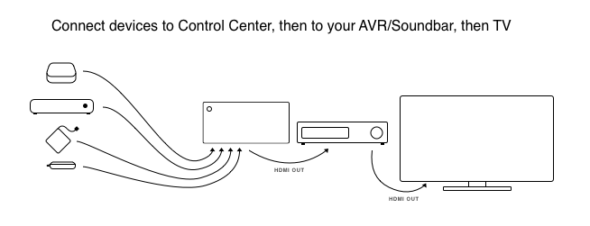 sound bar hook up diagram connecting an avr soundbar to control center     caavo  soundbar to control center     caavo