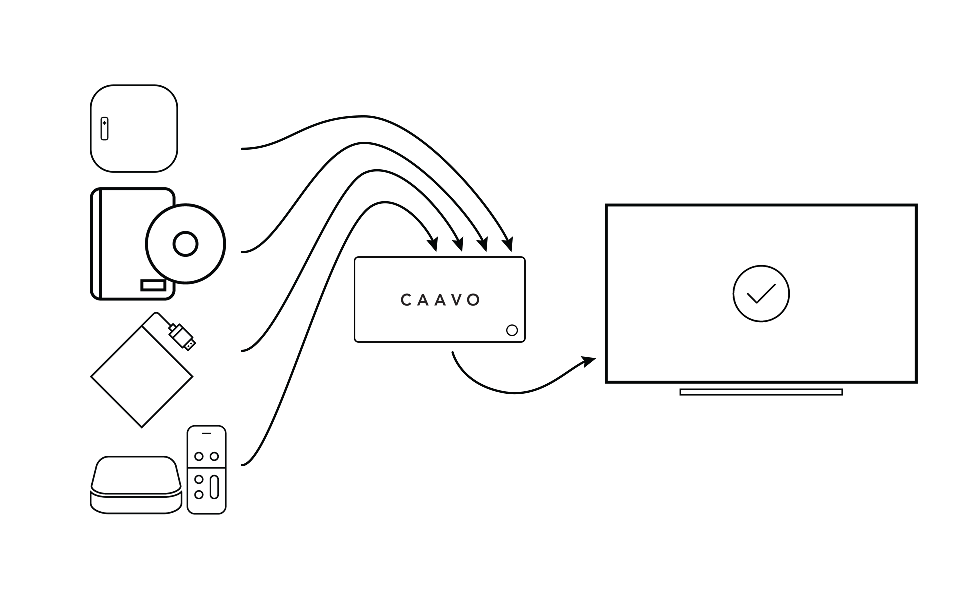 Connecting Your Devices To Control Center – Caavo